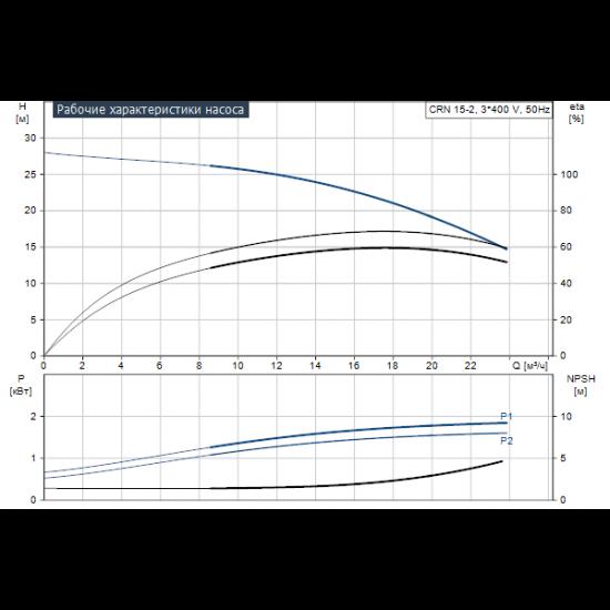 Grundfos CRN 15-2 A-P-A-E-HQQE (арт. 96501947) – вертикальный многоступенчатый центробежный насос