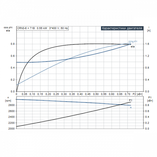 Grundfos CRN 3-6 A-FGJ-A-V-HQQV (арт. 96516853) – вертикальный многоступенчатый центробежный насос