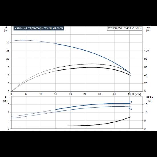 Grundfos CRN 32-2-2 A-F-A-E-HQQE (арт. 96122352) – вертикальный многоступенчатый центробежный насос