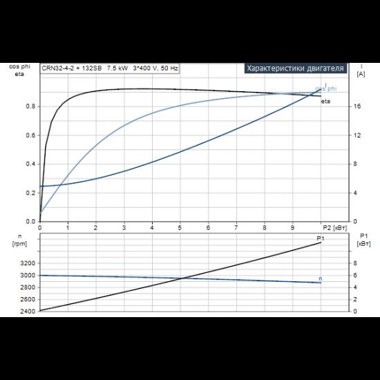 Grundfos CRN 32-4-2 A-F-A-E-HQQE (арт. 96122356) – вертикальный многоступенчатый центробежный насос