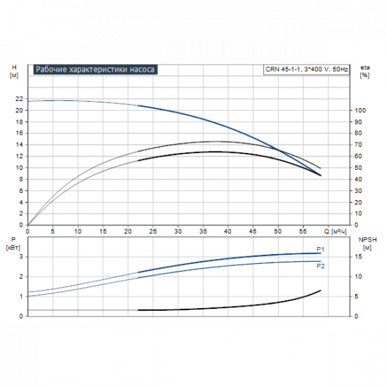Grundfos CRN 45-1-1 A-F-A-E-HQQE (арт. 96123116) – вертикальный многоступенчатый центробежный насос