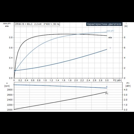 Grundfos CRN 5-16 A-FGJ-A-V-HQQV (арт. 96514165) – вертикальный многоступенчатый центробежный насос