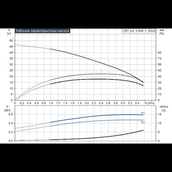 Grundfos CRT 2-5 A-P-A-E-AUUE (арт. 96100304) – вертикальный многоступенчатый центробежный насос