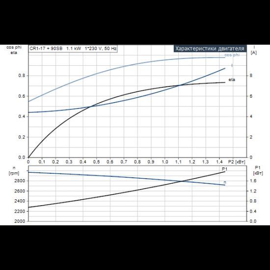 Grundfos CR 1-17 A-A-A-E-HQQE (арт. 96530798) – вертикальный многоступенчатый центробежный насос