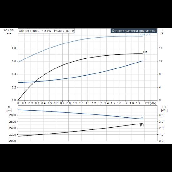 Grundfos CR 1-30 A-FGJ-A-E-HQQE (арт. 96533342) – вертикальный многоступенчатый центробежный насос