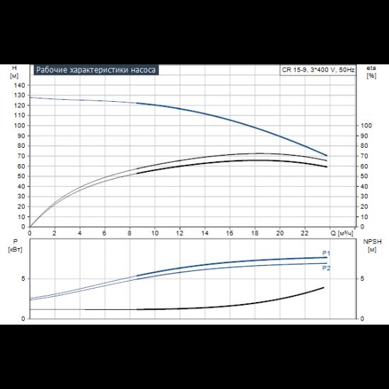 Grundfos CR 15-9 A-F-A-V-HQQV (арт. 96501990) – вертикальный многоступенчатый центробежный насос