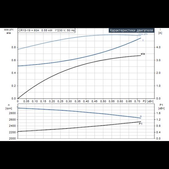 Grundfos CR 1S-19 A-A-A-E-HQQE (арт. 96531717) – вертикальный многоступенчатый центробежный насос