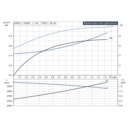 Grundfos CR 20-1 A-F-A-E-HQQE (арт. 96500184) – вертикальный многоступенчатый центробежный насос