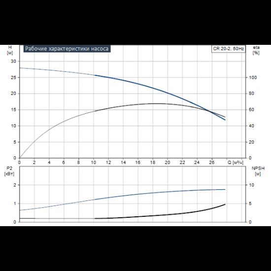 Grundfos CR 20-2 A-F-A-E-HQQE (арт. 96500185) – вертикальный многоступенчатый центробежный насос