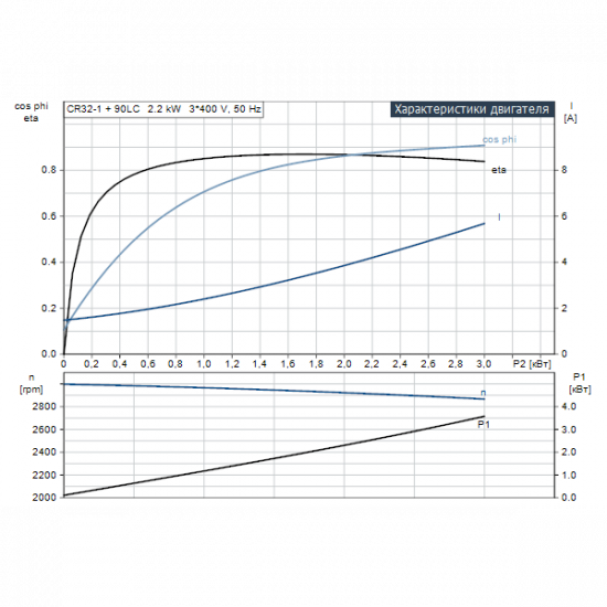 Grundfos CR 32-1 A-F-A-E-HQQE (арт. 96122007) – вертикальный многоступенчатый центробежный насос