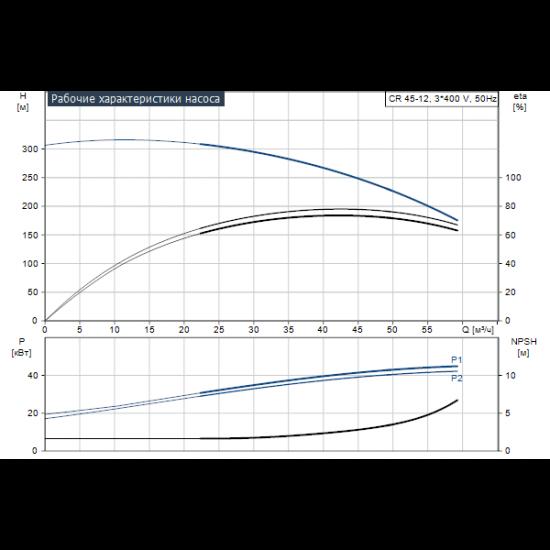 Grundfos CR 45-12 A-F-A-V-HQQV (арт. 96122844) – вертикальный многоступенчатый центробежный насос