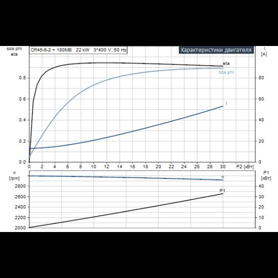 Grundfos CR 45-6-2 A-F-A-E-HQQE (арт. 96122806) – вертикальный многоступенчатый центробежный насос