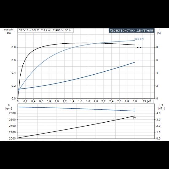 Grundfos CR 5-13 A-A-A-V-HQQV (арт. 96513414) – вертикальный многоступенчатый центробежный насос