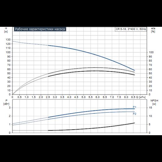 Grundfos CR 5-18 A-FGJ-A-E-HQQE (арт. 96513388) – вертикальный многоступенчатый центробежный насос