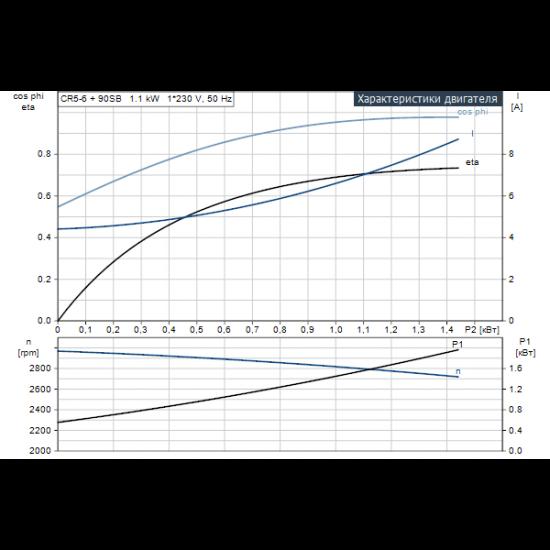 Grundfos CR 5-6 A-FGJ-A-E-HQQE (арт. 96537530) – вертикальный многоступенчатый центробежный насос