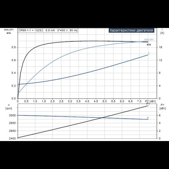 Grundfos CR 95-1-1 A-F-A-E-HQQE (арт. 99141735) – вертикальный многоступенчатый центробежный насос