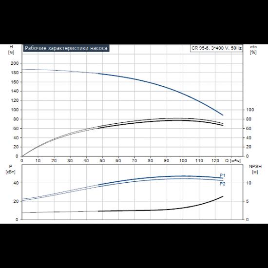 Grundfos CR 95-6 A-F-A-V-HQQV (арт. 99141754) – вертикальный многоступенчатый центробежный насос