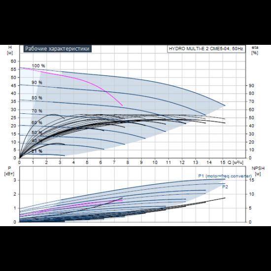 Grundfos HYDRO MULTI-E 2 CME5-04 (арт. 98494940) – насосная станция для водоснабжения и повышения давления