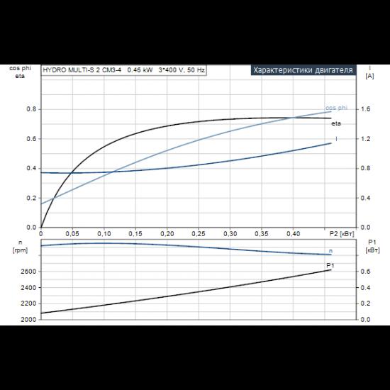 Grundfos HYDRO MULTI-S 2 CM3-4 (арт. 91047058) – насосная станция для водоснабжения и повышения давления