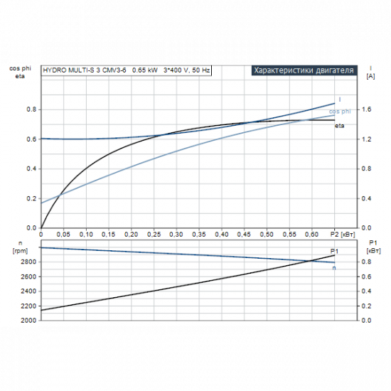 Grundfos HYDRO MULTI-S 3 CMV3-6 (арт. 97923528) – насосная станция для водоснабжения и повышения давления