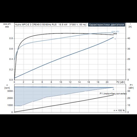 Grundfos Hydro MPC-E 3 CRE45-3 50/60Hz RUS (арт. 98439509) – насосная станция для водоснабжения и повышения давления