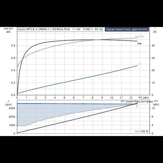 Grundfos Hydro MPC-E 4 CRE90-1-1 50/60Hz RUS (арт. 98439555) – насосная станция для водоснабжения и повышения давления