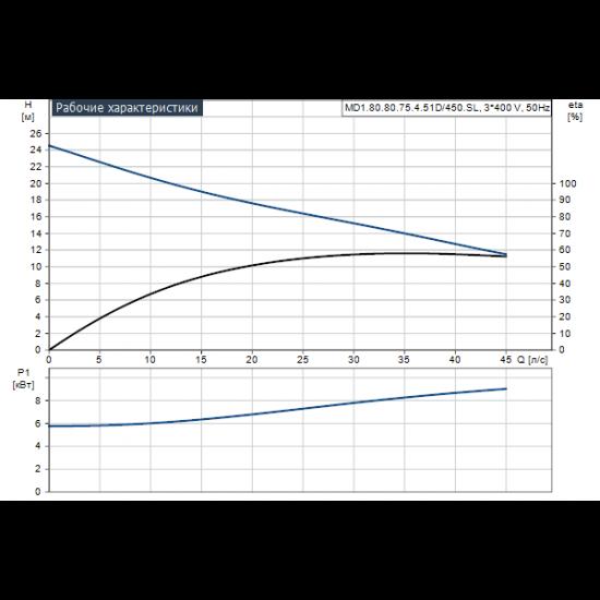 Grundfos Multilift MD1.80.80.75.4.51D/450.SL (арт. 97577867) – канализационная насосная станция