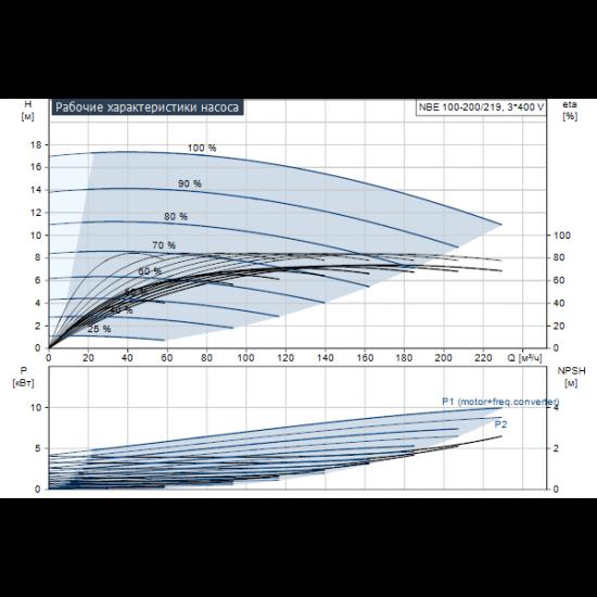 Grundfos NBE 100-200/219 AF2ABAQE (арт. 95108703) – консольно-моноблочный одноступенчатый насос