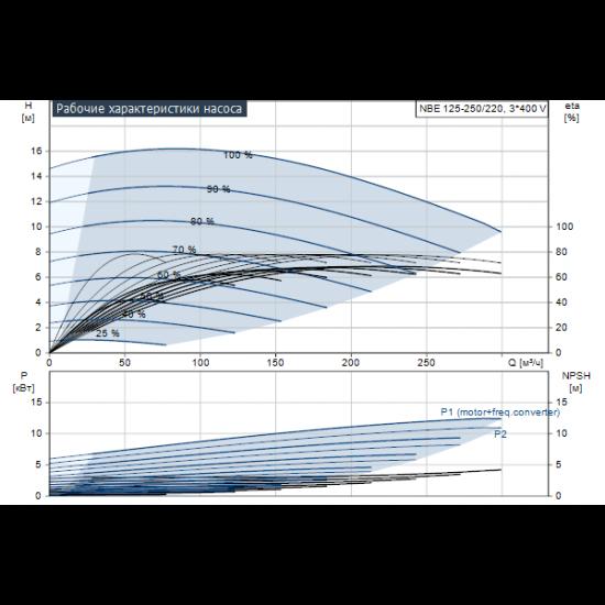 Grundfos NBE 125-250/220 AF2ABAQE (арт. 95108712) – консольно-моноблочный одноступенчатый насос