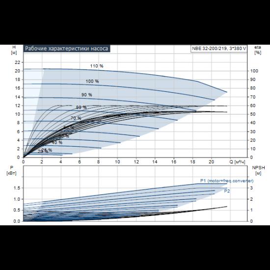 Grundfos NBE 32-200/219 AF2ABQQE (арт. 99105406) – консольно-моноблочный одноступенчатый насос