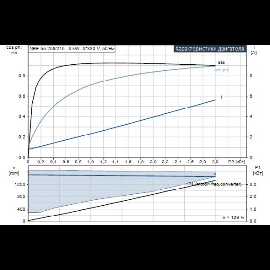 Grundfos NBE 65-250/215 AF2ABQQE (арт. 99105438) – консольно-моноблочный одноступенчатый насос