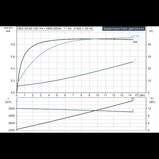 Grundfos NBG 100-80-125/144 AF2ABAQE (арт. 95105131) – консольно-моноблочный одноступенчатый насос