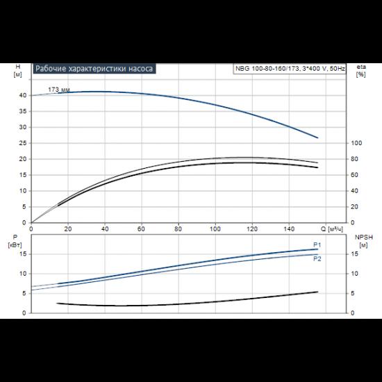 Grundfos NBG 100-80-160/173 AF2BBQQE (арт. 96703958) – консольно-моноблочный одноступенчатый насос