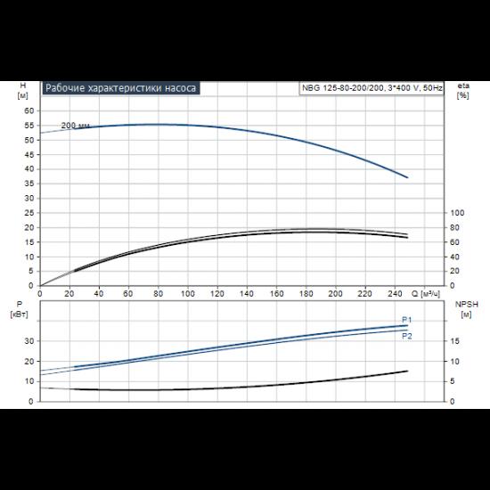 Grundfos NBG 125-80-200/200 AF2BBQQE (арт. 96703982) – консольно-моноблочный одноступенчатый насос