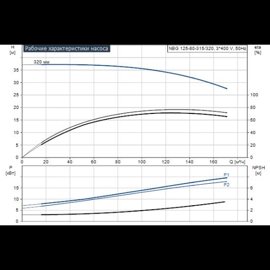 Grundfos NBG 125-80-315/320 AE2ABQQE (арт. 96770736) – консольно-моноблочный одноступенчатый насос