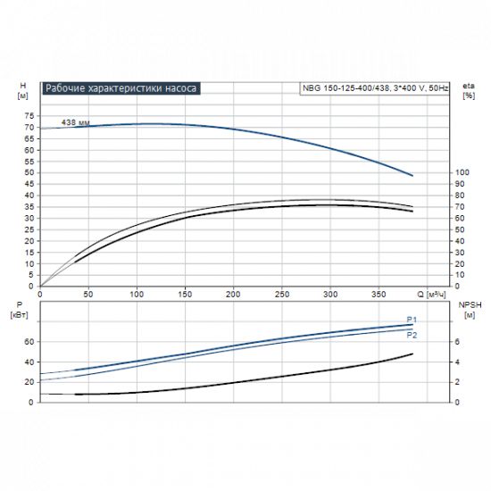 Grundfos NBG 150-125-400/438 AE2ABQQE (арт. 96770811) – консольно-моноблочный одноступенчатый насос