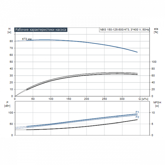 Grundfos NBG 150-125-500/473 AE2BBQQE (арт. 96771079) – консольно-моноблочный одноступенчатый насос