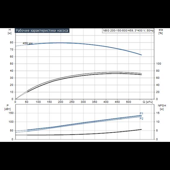 Grundfos NBG 200-150-500/459 AE2ABQQE (арт. 96770844) – консольно-моноблочный одноступенчатый насос