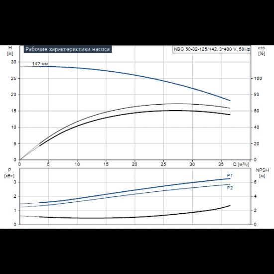 Grundfos NBG 50-32-125/142 AF2BBQQE (арт. 96703885) – консольно-моноблочный одноступенчатый насос