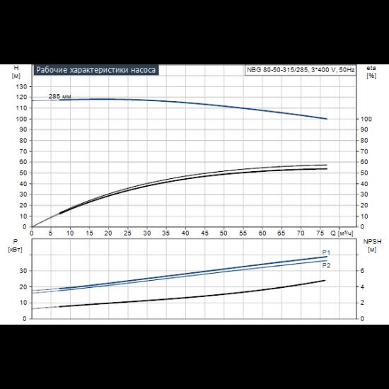 Grundfos NBG 80-50-315/285 AF2BBQQE (арт. 96703948) – консольно-моноблочный одноступенчатый насос