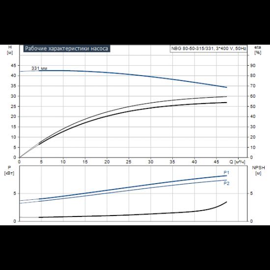 Grundfos NBG 80-50-315/331 AF2BBQQE (арт. 96704204) – консольно-моноблочный одноступенчатый насос
