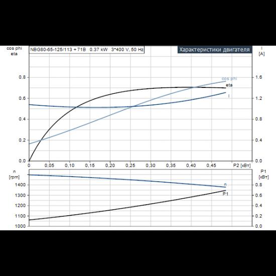 Grundfos NBG 80-65-125/113 AF2ABAQE (арт. 95105255) – консольно-моноблочный одноступенчатый насос