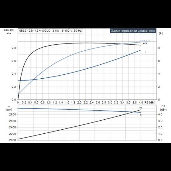 Grundfos NB 32-125/142 AF2ABQQE (арт. 98127018) – консольно-моноблочный одноступенчатый насос