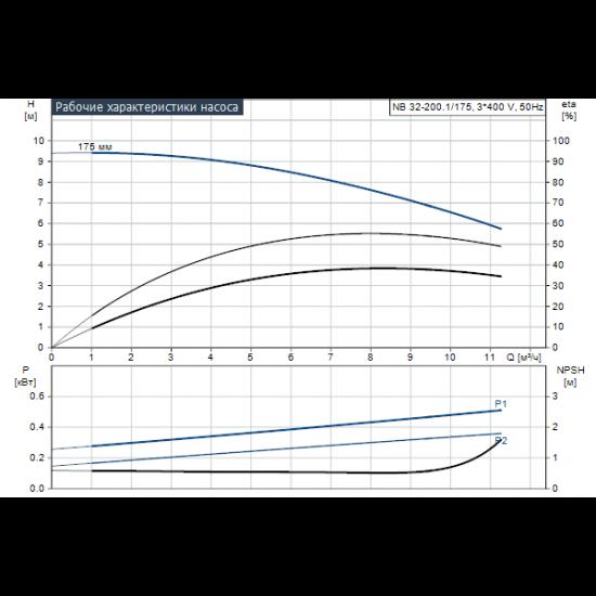 Grundfos NB 32-200.1/175 AF2ABQQE (арт. 98672565) – консольно-моноблочный одноступенчатый насос