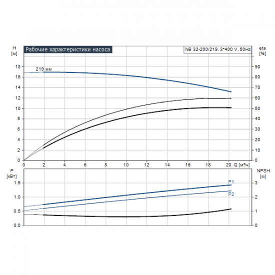 Grundfos NB 32-200/219 AF2ABQQE (арт. 98978999) – консольно-моноблочный одноступенчатый насос