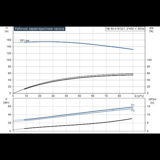 Grundfos NB 50-315/321 AF2ABQQE (арт. 99535977) – консольно-моноблочный одноступенчатый насос