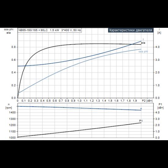 Grundfos NB 65-160/165 AF2ABAQE (арт. 97839382) – консольно-моноблочный одноступенчатый насос