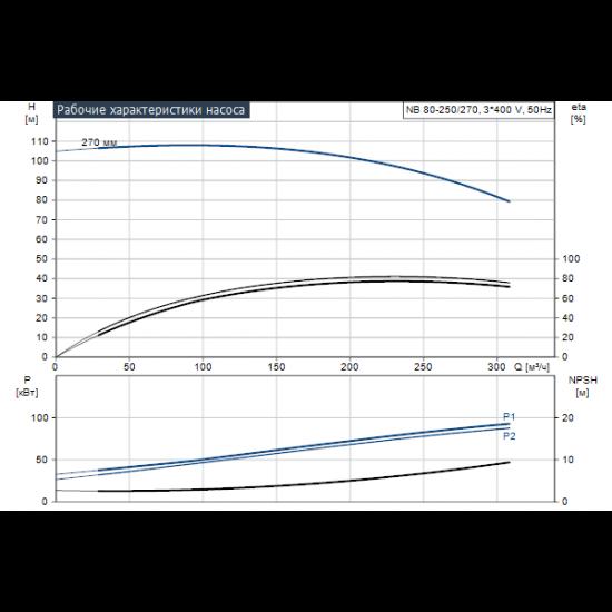 Grundfos NB 80-250/270 AF2ABQQE (арт. 99535007) – консольно-моноблочный одноступенчатый насос