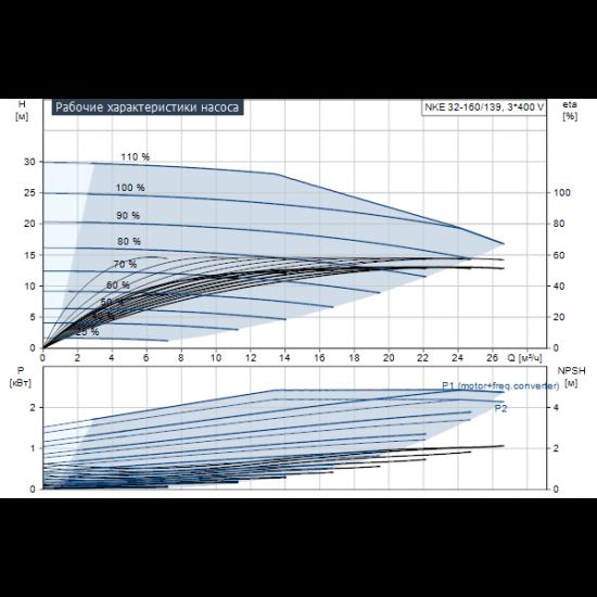 Grundfos NKE 32-160/139 A1-F-L-E-BQQE (арт. 98112343) – консольный насос с односторонним всасыванием