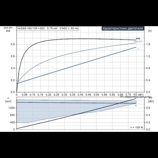Grundfos NKE 65-160/135 A1-F-L-E-BQQE (арт. 98112133) – консольный насос с односторонним всасыванием
